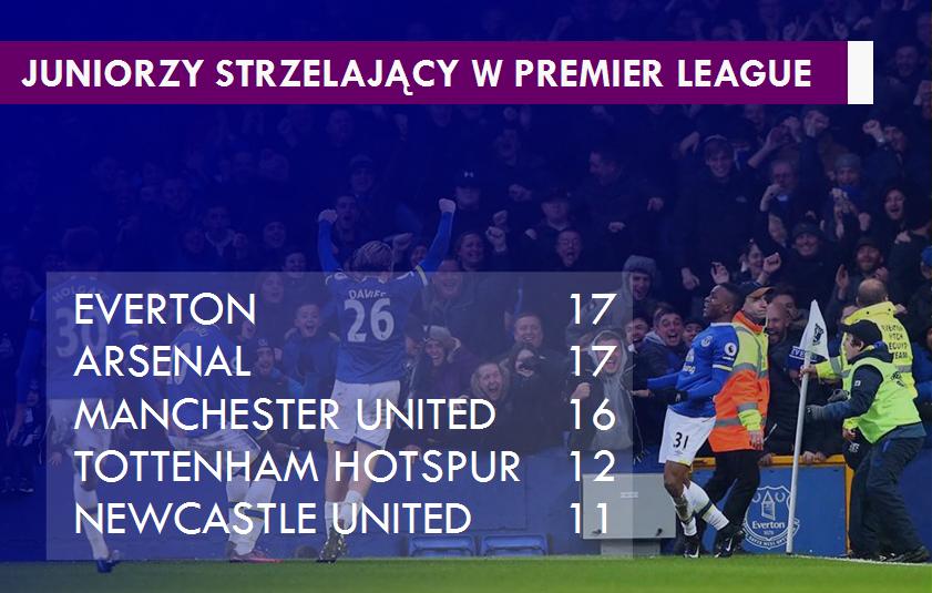 (Zdjęcie do grafiki: Everton FC)