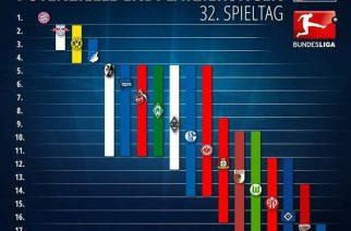 W Bundeslidze niezła zabawa. Tylko trzy drużyny pewne swej przyszłości