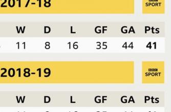 Najbardziej zbalansowany zespół? Zapraszamy do Premier League!
