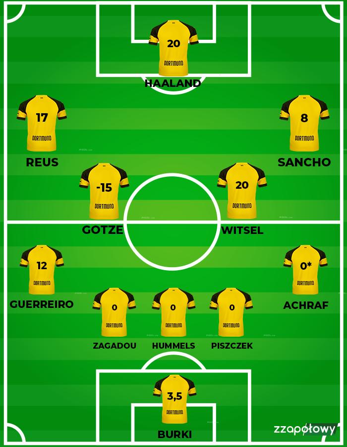 11 Borussii Dortmund za 65 milionów euro