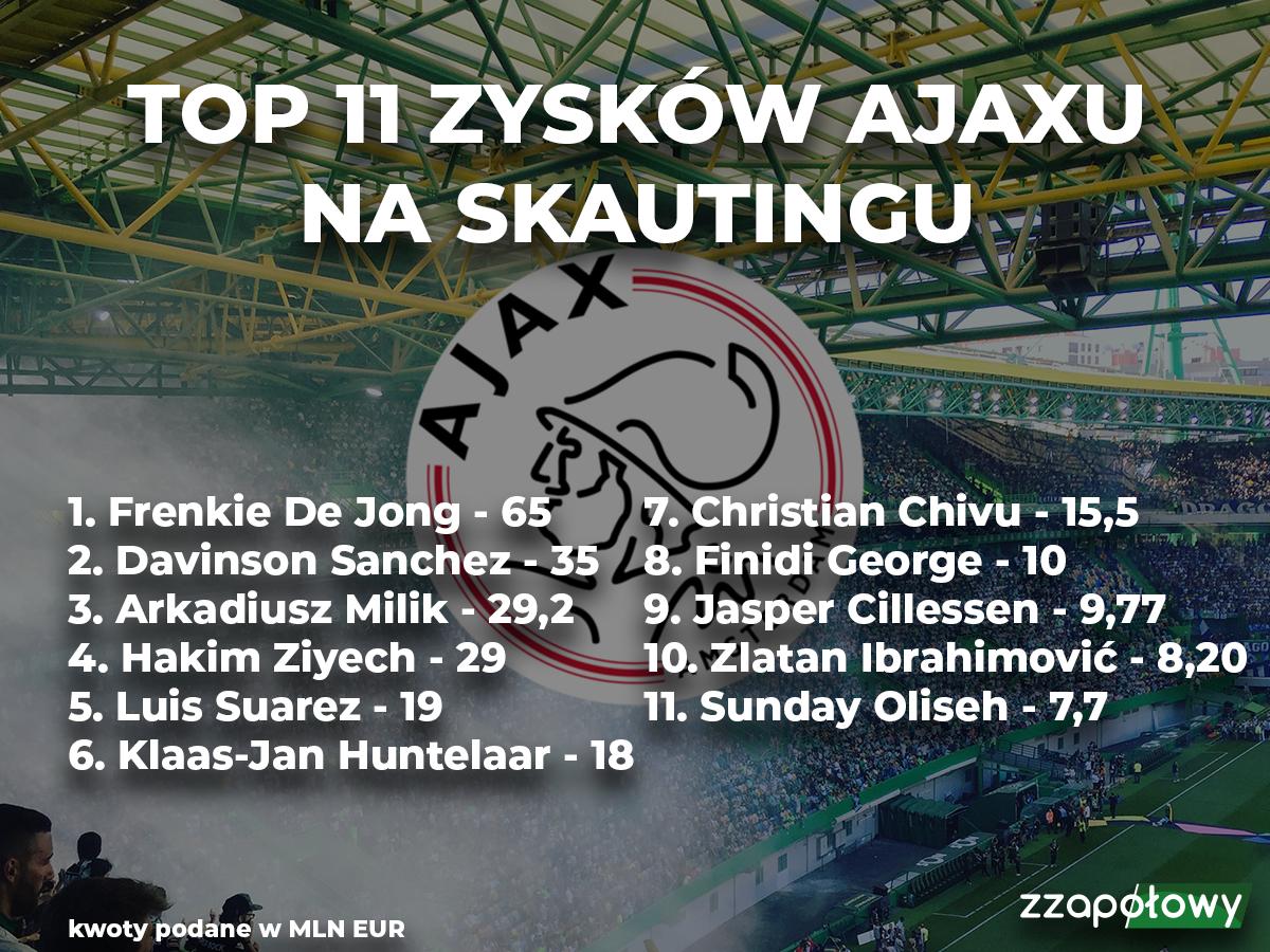 11 Ajaxu