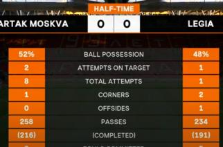 Spartak – Legia do przerwy bez bramek